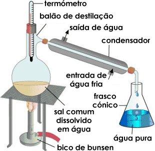 EMARP - Destilação da água (século 20)